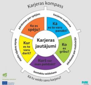Karjeraskompass